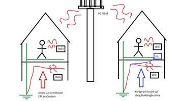 Energizator vode za cijelu zgradu i zaštita od elektromagnetskog zračenja: buildingbuster